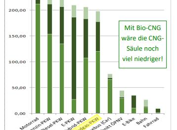 Warum nicht das Erdgas-Auto (Mit Biogas) als klimaschonende Alternative?